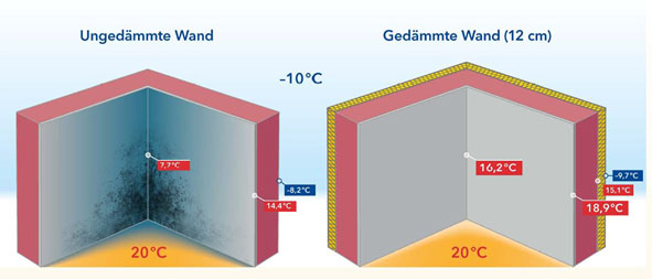Ungedämmte und gedämmte Raumkante mit Raumklima 20 °C und 50 % relativer Feuchte | Bild: energieverbaucher.de